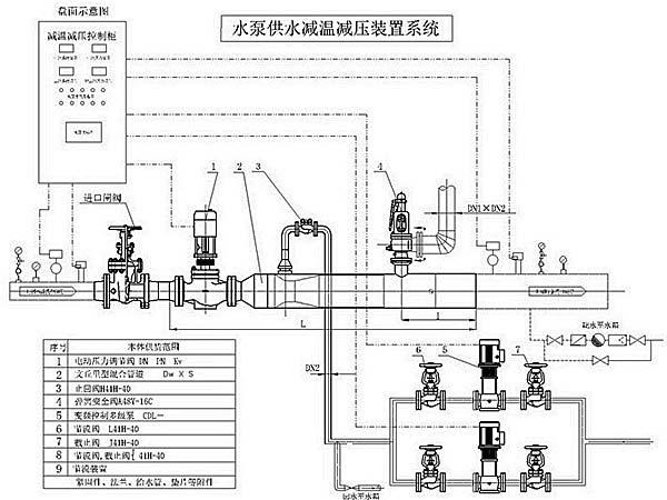 高温高压减温减压装置示意图简图2